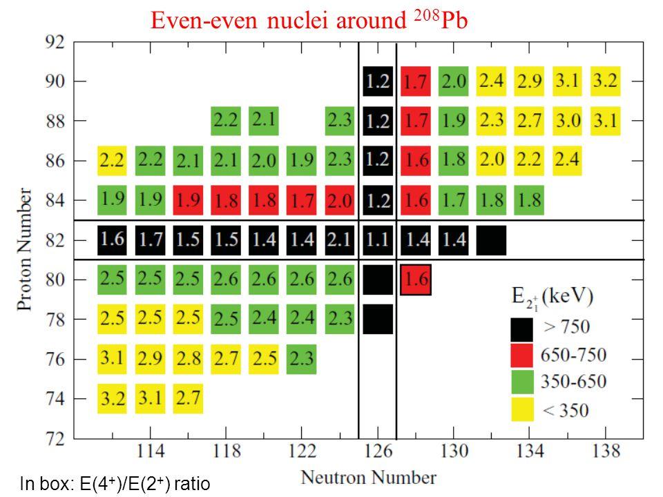 In box: E(4 + )/E(2 + ) ratio Even-even nuclei around 208 Pb