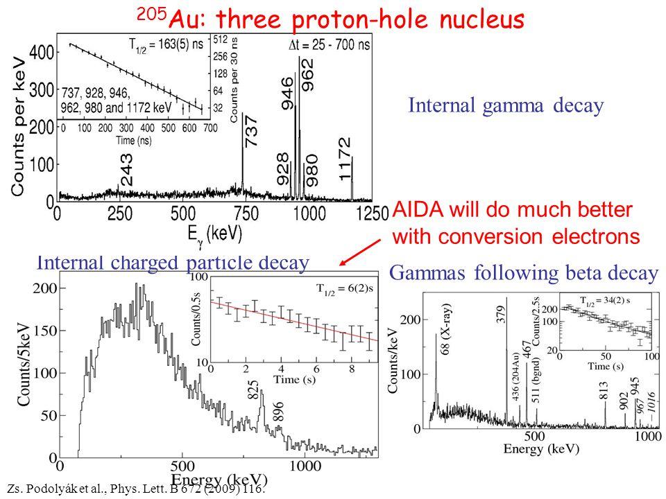 Zs. Podolyák et al., Phys. Lett. B 672 (2009) 116.