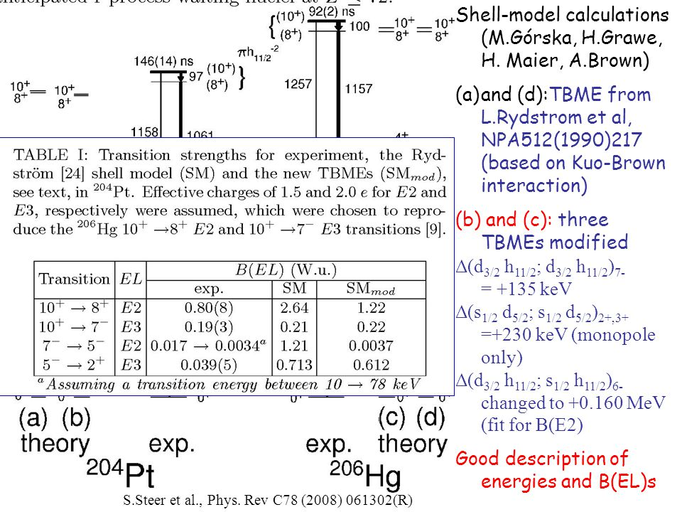 Shell-model calculations (M.Górska, H.Grawe, H. Maier, A.Brown) (a)and (d):TBME from L.Rydstrom et al, NPA512(1990)217 (based on Kuo-Brown interaction