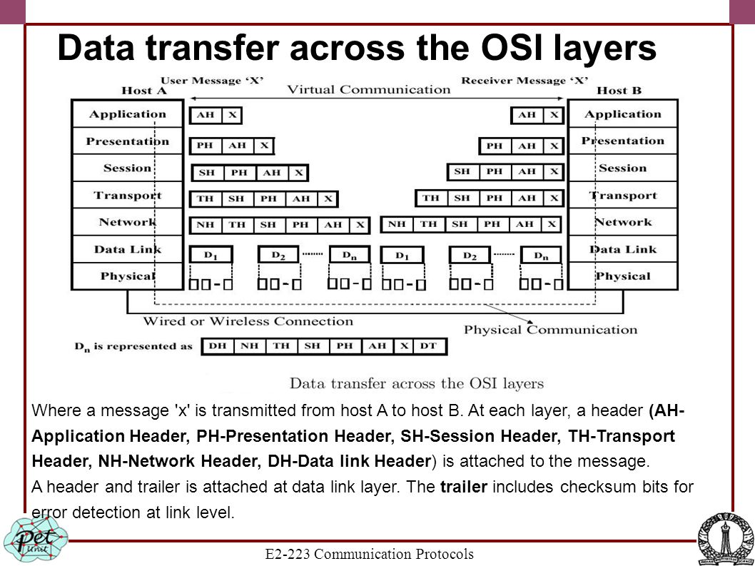 E2-223 Communication Protocols Data transfer across the OSI layers Where a message 'x' is transmitted from host A to host B. At each layer, a header (