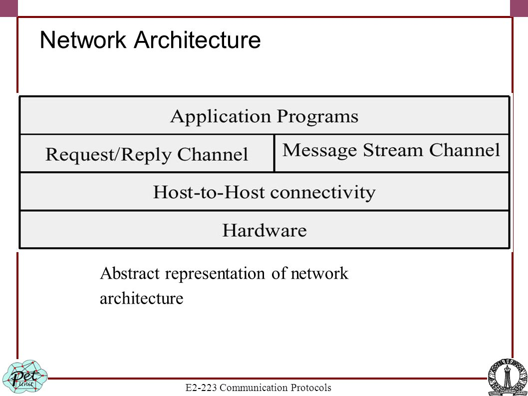 E2-223 Communication Protocols Network Architecture Abstract representation of network architecture