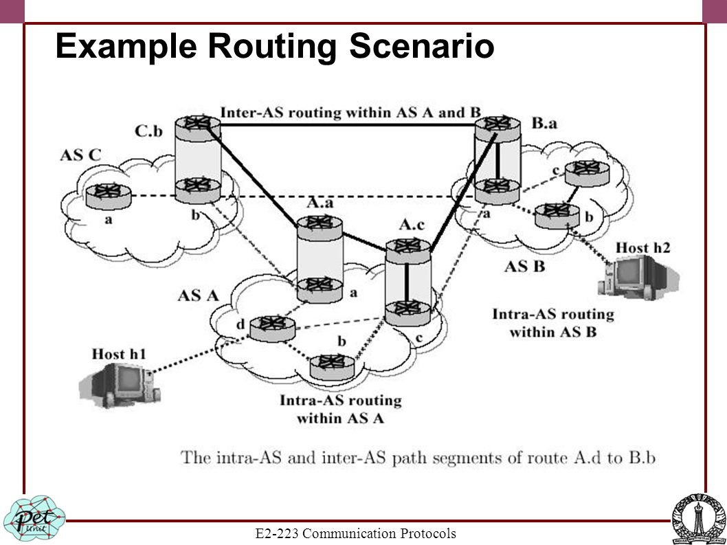 E2-223 Communication Protocols Example Routing Scenario