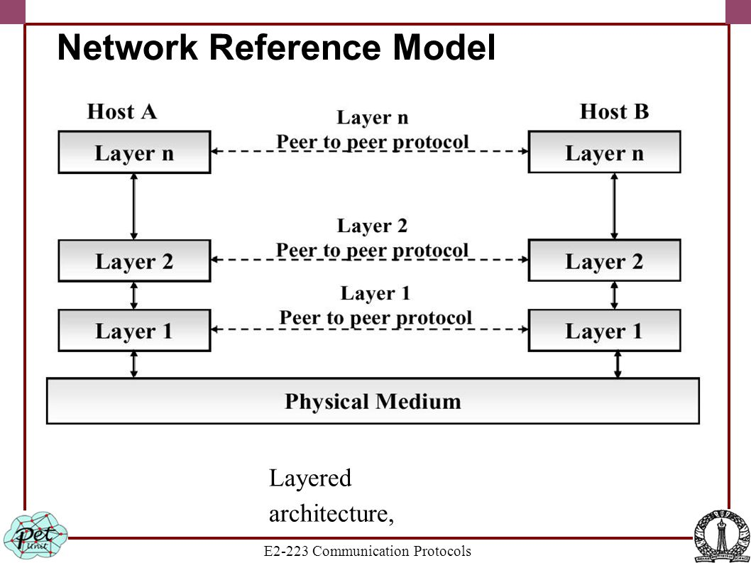 E2-223 Communication Protocols Network Reference Model Layered architecture,