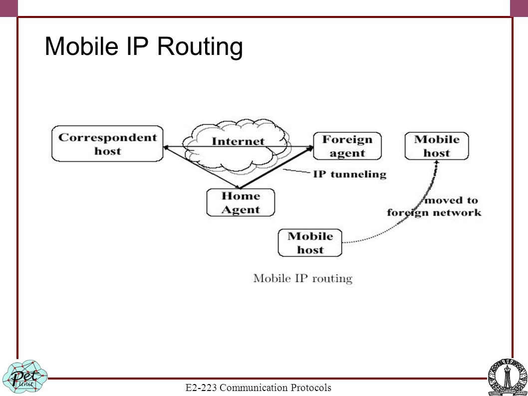 E2-223 Communication Protocols Mobile IP Routing