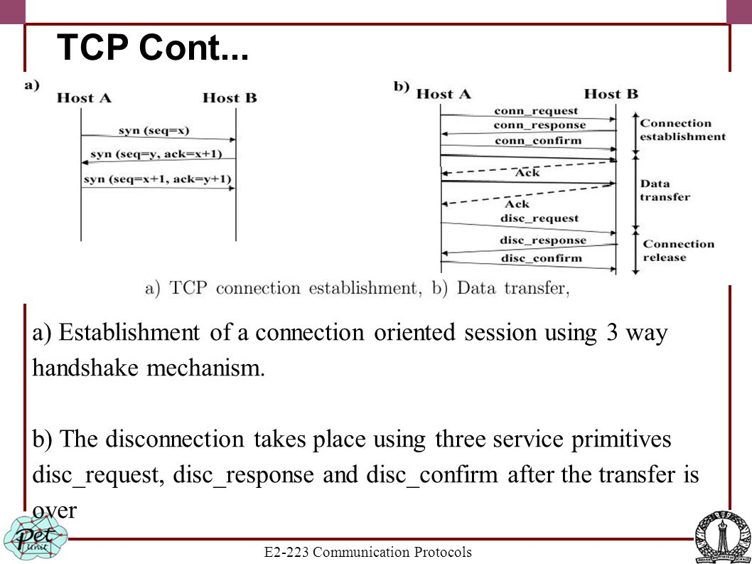 E2-223 Communication Protocols TCP Cont... a) Establishment of a connection oriented session using 3 way handshake mechanism. b) The disconnection tak
