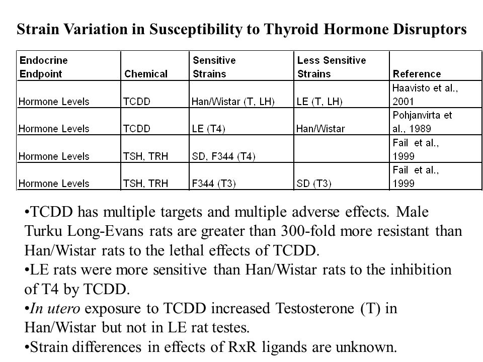 Strain Variation in Susceptibility to Thyroid Hormone Disruptors TCDD has multiple targets and multiple adverse effects.