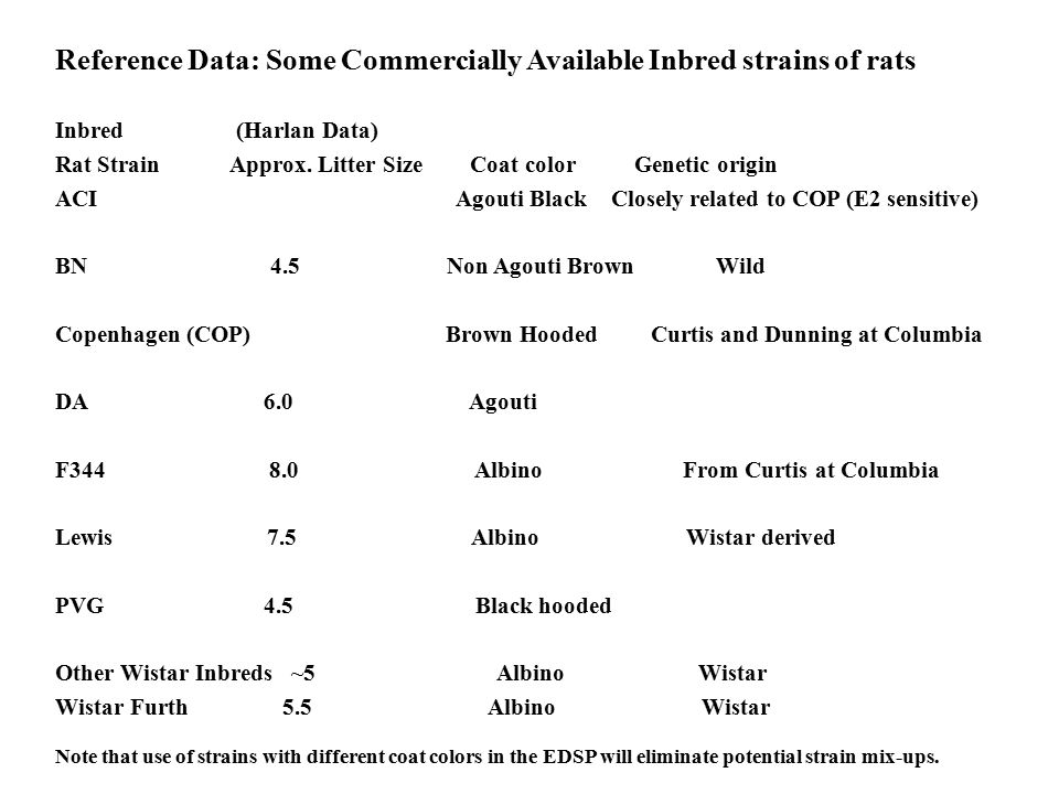 Reference Data: Some Commercially Available Inbred strains of rats Inbred (Harlan Data) Rat Strain Approx. Litter Size Coat color Genetic origin ACI A