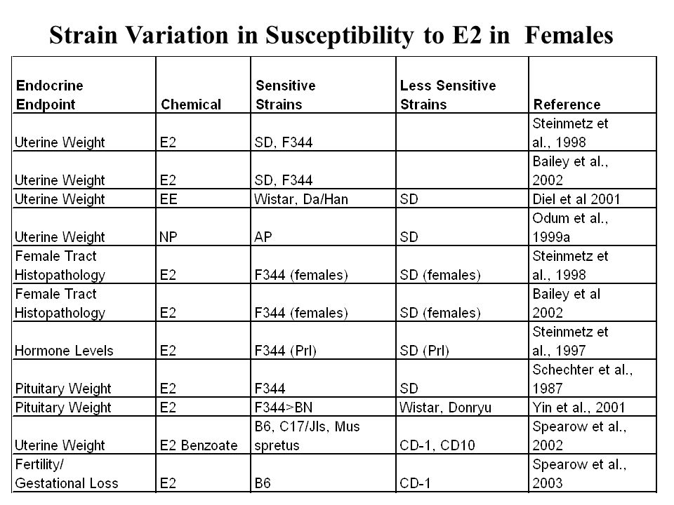 While uterine weight responses to E2 were similar between SD and F344 rats, SD rats were less sensitive than F344 rats to the effects of E2 on increasing uterine epithelial cell height, pituitary weight and serum prolactin.