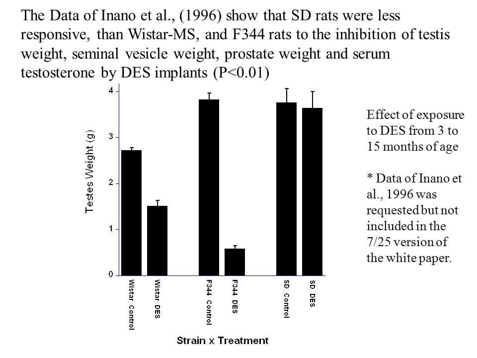 The Data of Inano et al., (1996) show that SD rats were less responsive, than Wistar-MS, and F344 rats to the inhibition of testis weight, seminal vesicle weight, prostate weight and serum testosterone by DES implants (P<0.01) Effect of exposure to DES from 3 to 15 months of age * Data of Inano et al., 1996 was requested but not included in the 7/25 version of the white paper.