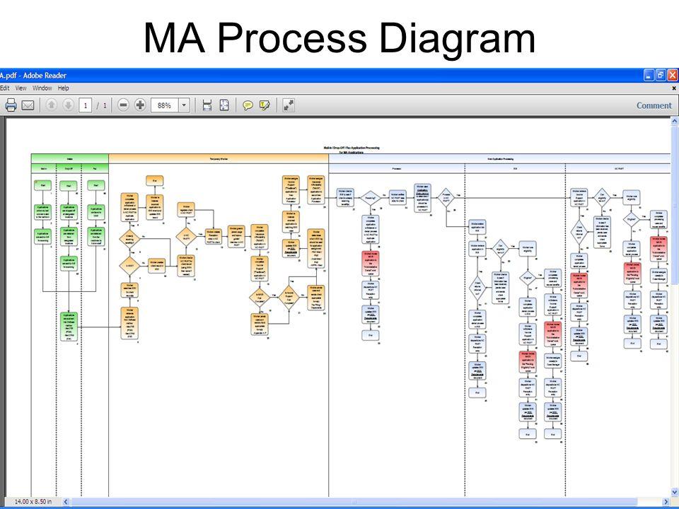 MA Process Diagram