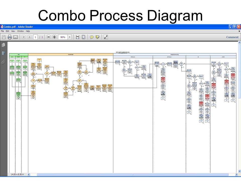 Combo Process Diagram