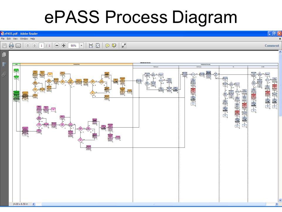 ePASS Process Diagram