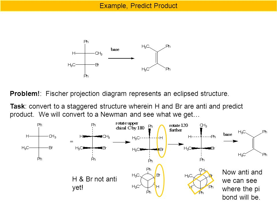 Example, Predict Product Problem!: Fischer projection diagram represents an eclipsed structure.