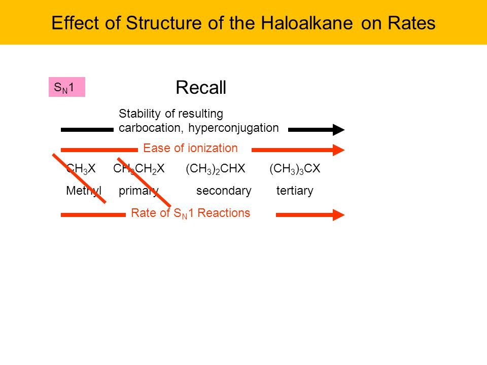 Effect of Structure of the Haloalkane on Rates CH 3 X CH 3 CH 2 X (CH 3 ) 2 CHX (CH 3 ) 3 CX Methyl primary secondary tertiary SN1SN1 Recall Stability of resulting carbocation, hyperconjugation Ease of ionization Rate of S N 1 Reactions