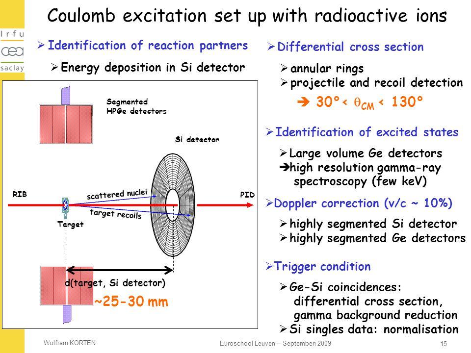 Wolfram KORTEN 15 Euroschool Leuven – Septemberi 2009 Coulomb excitation set up with radioactive ions Noyaux diffusés Si detector Cible  highly segme