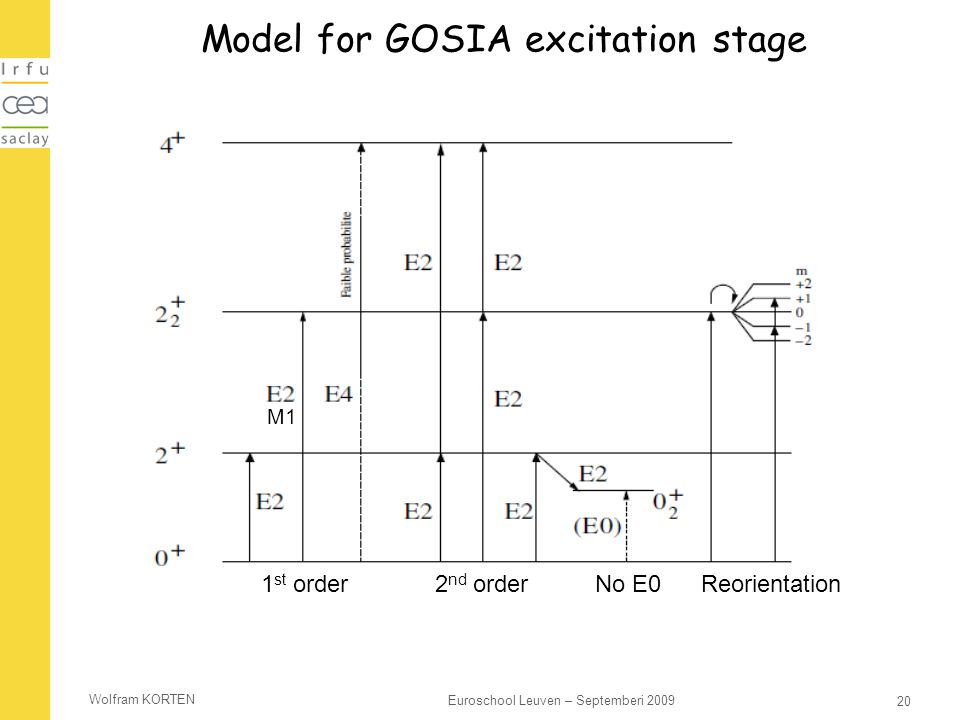 Wolfram KORTEN 20 Euroschool Leuven – Septemberi 2009 Model for GOSIA excitation stage 1 st order2 nd order No E0Reorientation M1