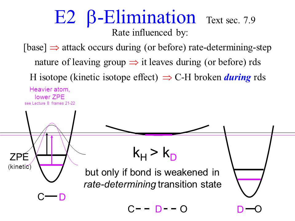 F CH 2 CH 2 H:OH E2 Elimination ABN AON F H OH CH 2 Rate influenced by: C H H O C H O D D D k H > k D but only if bond is weakened in rate-determining transition state Heavier atom, lower ZPE see Lecture 8: frames 21-22 ZPE (kinetic) [base]  attack occurs during (or before) rate-determining-step nature of leaving group  it leaves during (or before) rds H isotope (kinetic isotope effect)  C-H broken during rds E2  -Elimination Text sec.