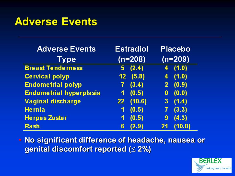 Adverse Events No significant difference of headache, nausea or genital discomfort reported (  2%)No significant difference of headache, nausea or genital discomfort reported (  2%)
