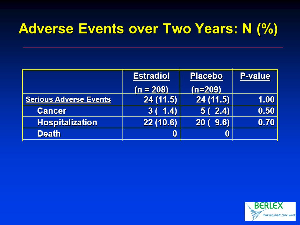 Adverse Events over Two Years: N (%) 00 Death Death 0.70 20 ( 9.6) 22 (10.6) Hospitalization Hospitalization 0.50 5 ( 2.4) 3 ( 1.4) Cancer Cancer 1.00 24 (11.5) Serious Adverse Events P-valuePlacebo(n=209)Estradiol (n = 208)