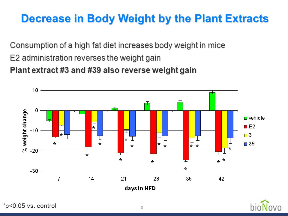 8 Consumption of a high fat diet increases body weight in mice E2 administration reverses the weight gain Plant extract #3 and #39 also reverse weight gain Decrease in Body Weight by the Plant Extracts *p<0.05 vs.
