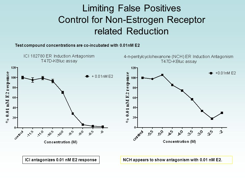 Limiting False Positives Control for Non-Estrogen Receptor related Reduction NCH appears to show antagonism with 0.01 nM E2.