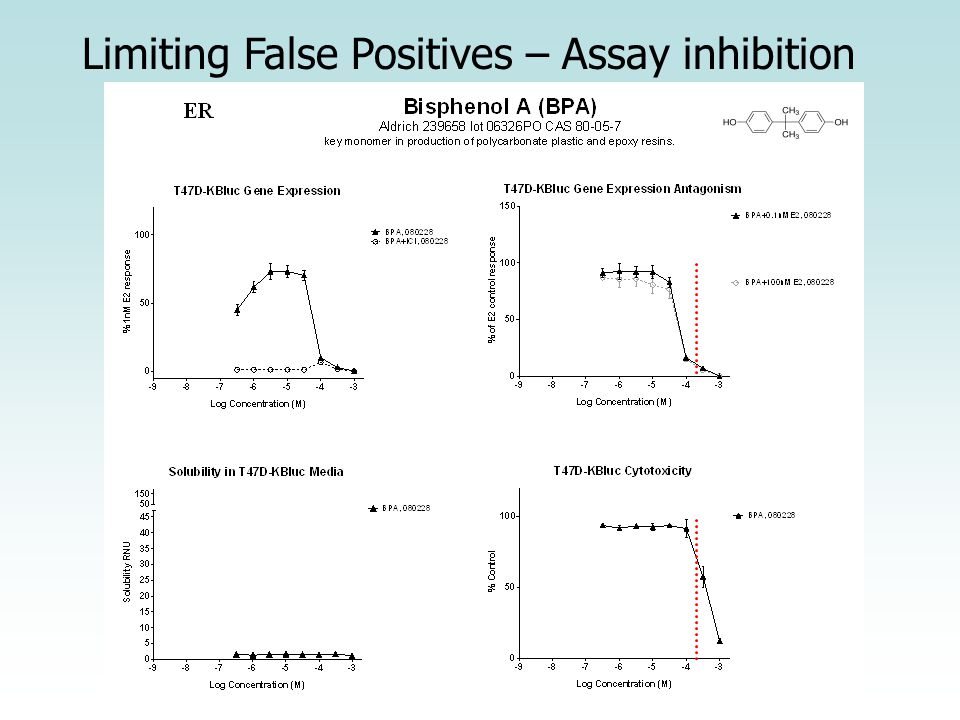 Limiting False Positives – Assay inhibition