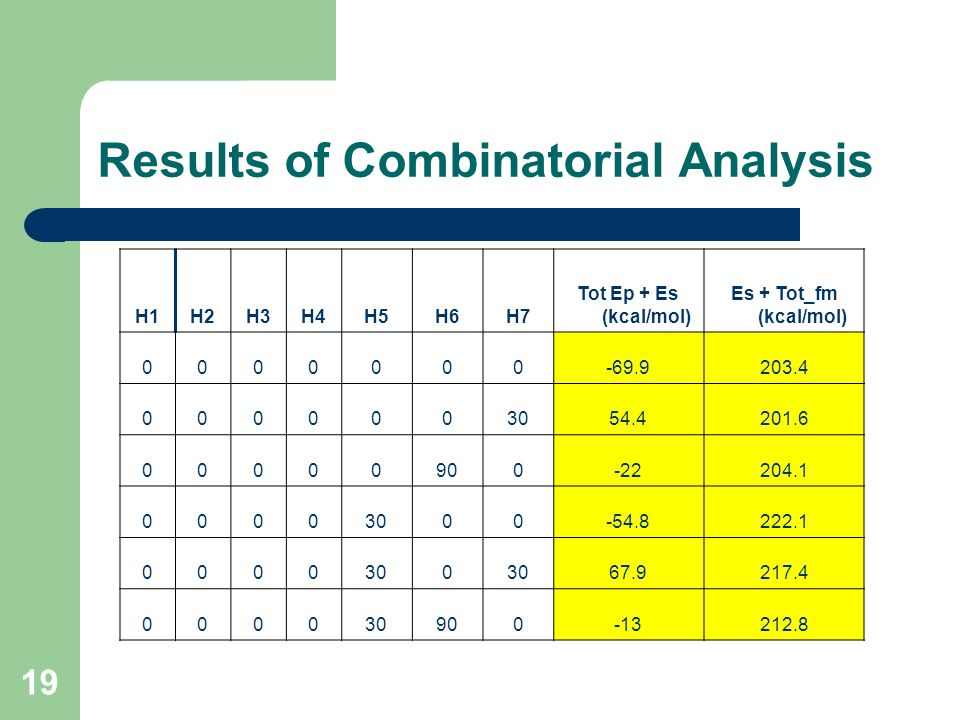 19 Results of Combinatorial Analysis H1H2H3H4H5H6H7 Tot Ep + Es (kcal/mol) Es + Tot_fm (kcal/mol) 0000000-69.9203.4 0000003054.4201.6 00000900-22204.1 00003000-54.8222.1 0000300 67.9217.4 000030900-13212.8