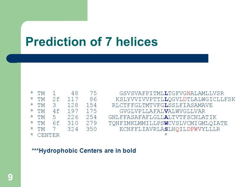 99 Prediction of 7 helices * TM 1 48 75 GSVSVAFPITMLLTGFVGNALAMLLVSR * TM 2f 117 86 KSLYVVIVVPTTLLQGVLDTLALWGICLLFSK * TM 3 128 154 RLCTFFGLTMTVFGLSSL