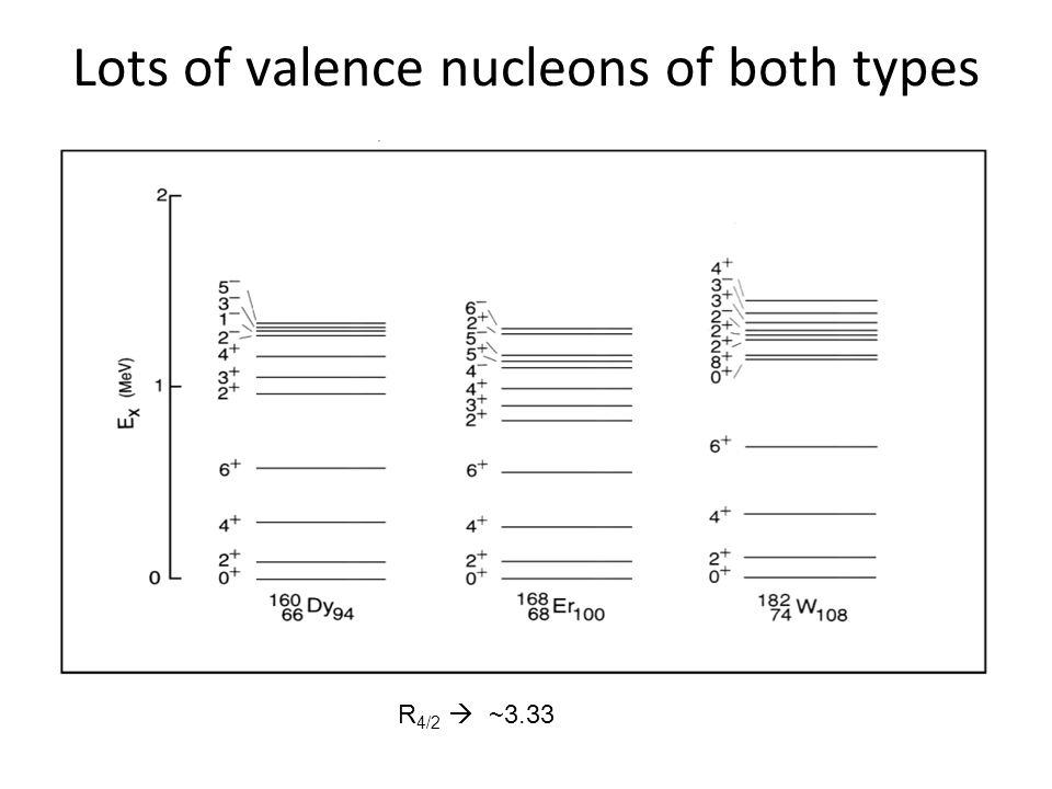 Lots of valence nucleons of both types R 4/2  ~3.33