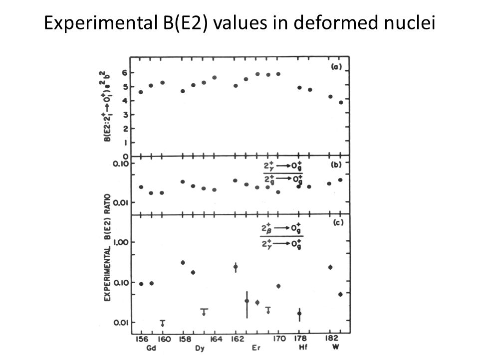 Experimental B(E2) values in deformed nuclei