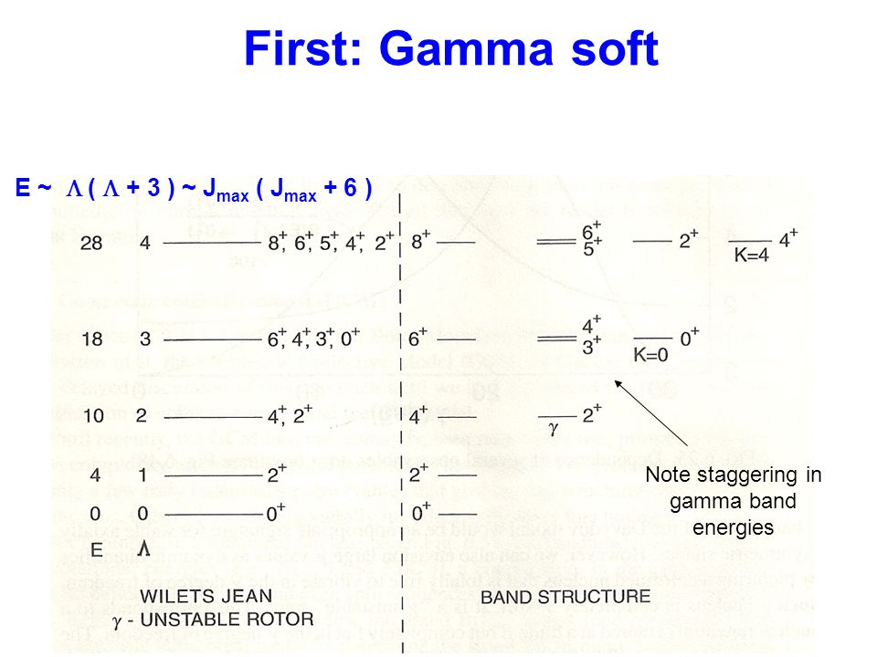 First: Gamma soft E ~  (  + 3 ) ~ J max ( J max + 6 ) Note staggering in gamma band energies