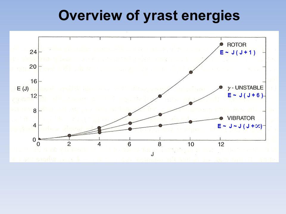 E ~ J ( J + 6 ) E ~ J ~ J ( J + )  E ~ J ( J + 1 ) Overview of yrast energies