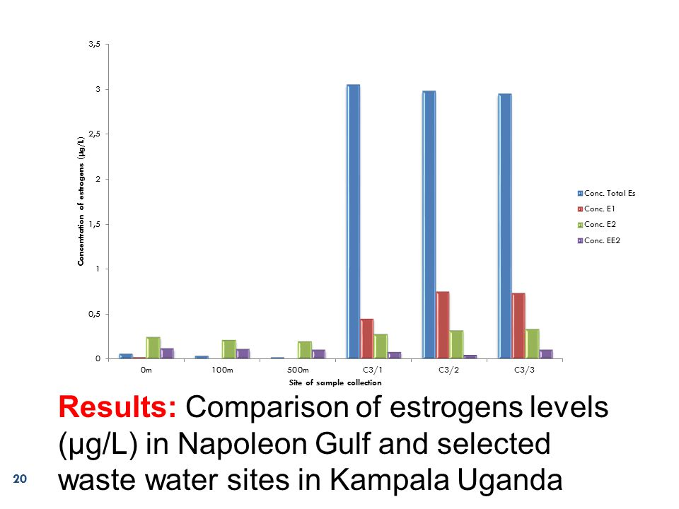 Results: Comparison of estrogens levels (μg/L) in Napoleon Gulf and selected waste water sites in Kampala Uganda 20