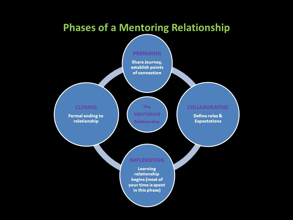 Phases of a Mentoring Relationship The MENTORING Relationship PREPARING Share Journey, establish points of connection COLLABORATING Define roles & Expectations IMPLEMETING Learning relationship begins (most of your time is spent in this phase) CLOSING Formal ending to relationship