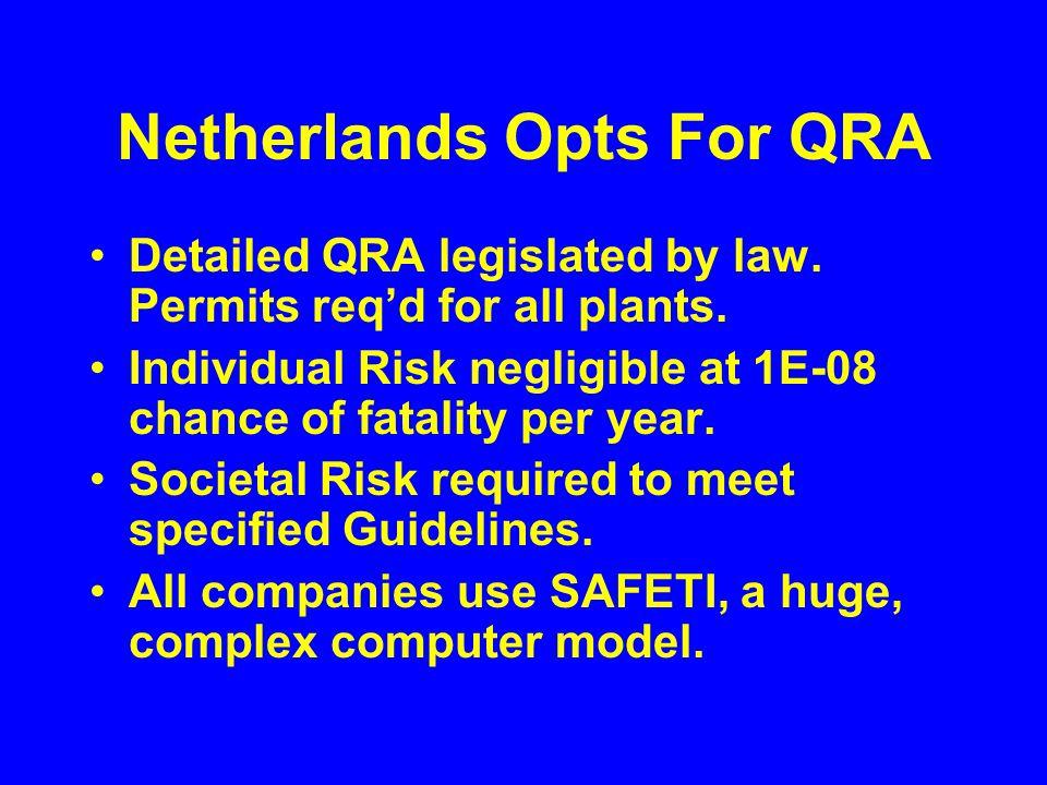 Dutch Individual Risk