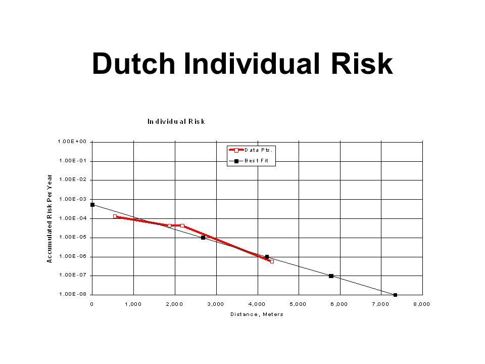 Dutch Societal Risk