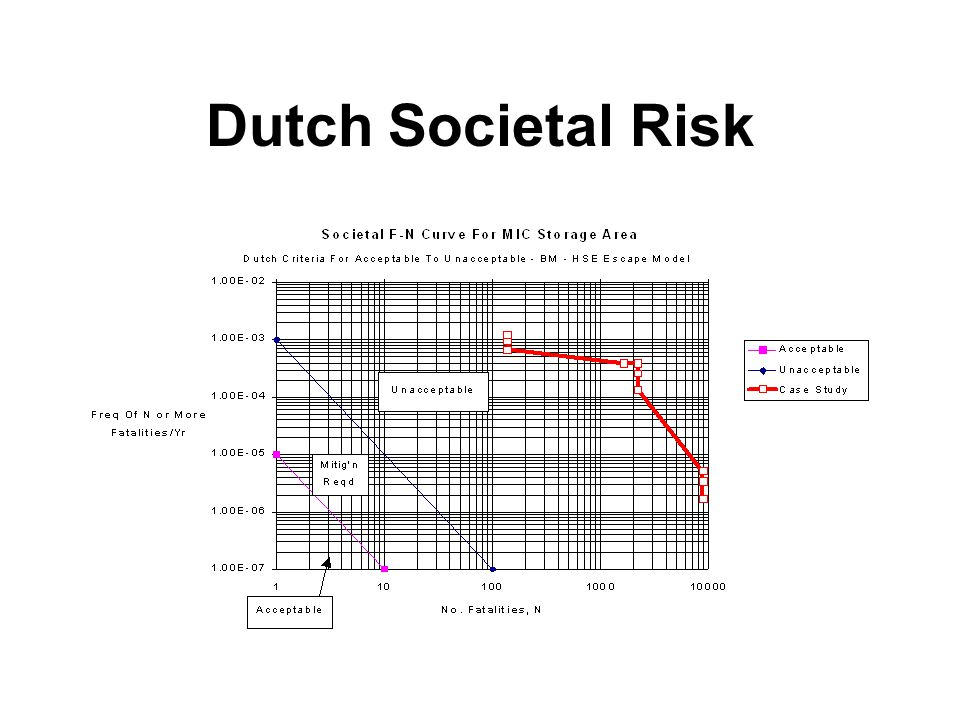 Dutch Societal Risk