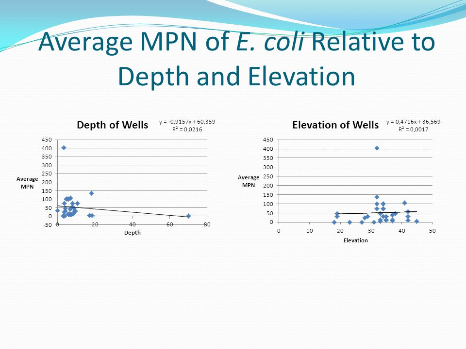Average MPN of E. coli Relative to Depth and Elevation