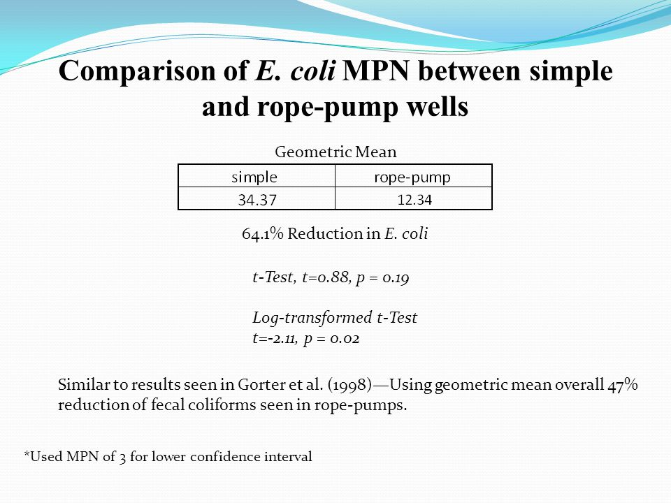 Comparison of E. coli MPN between simple and rope-pump wells Geometric Mean t-Test, t=0.88, p = 0.19 Log-transformed t-Test t=-2.11, p = 0.02 64.1% Re