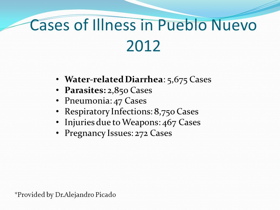 Cases of Illness in Pueblo Nuevo 2012 Water-related Diarrhea: 5,675 Cases Parasites: 2,850 Cases Pneumonia: 47 Cases Respiratory Infections: 8,750 Cases Injuries due to Weapons: 467 Cases Pregnancy Issues: 272 Cases *Provided by Dr.Alejandro Picado