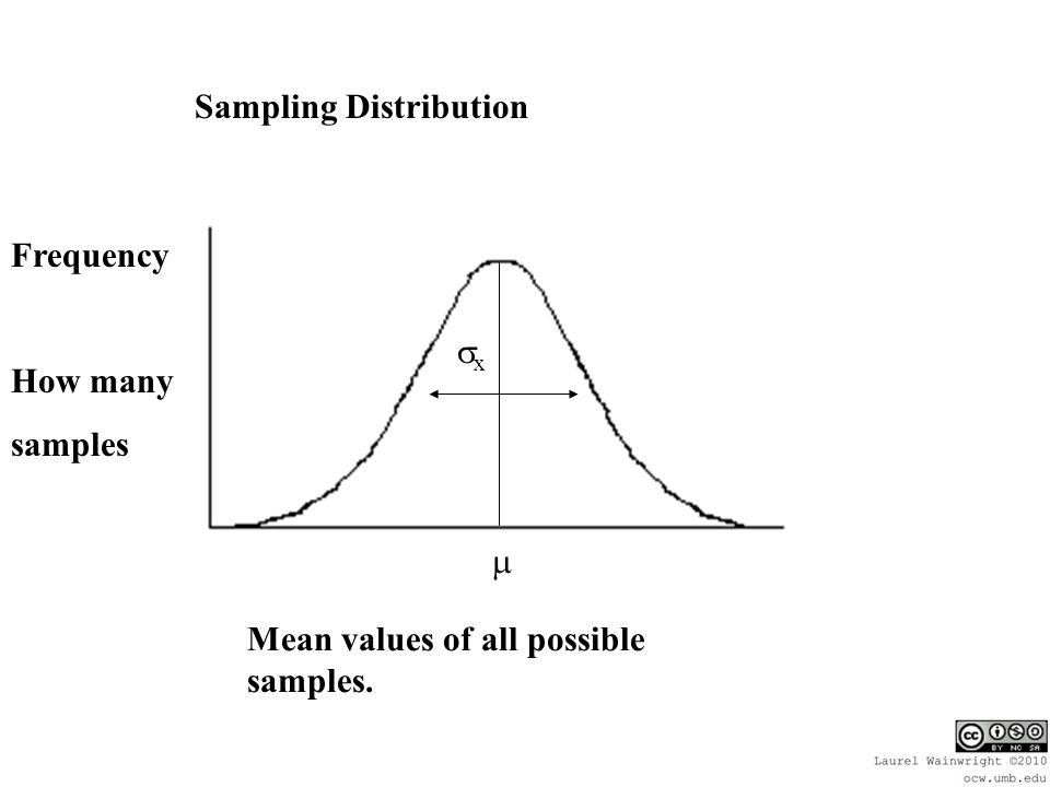 Sampling Distribution Mean values of all possible samples. Frequency How many samples  xx