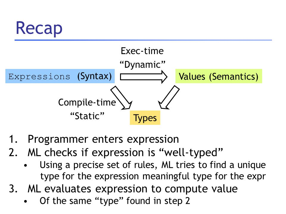 Recap 1.Programmer enters expression 2.ML checks if expression is well-typed Using a precise set of rules, ML tries to find a unique type for the expression meaningful type for the expr 3.ML evaluates expression to compute value Of the same type found in step 2 Expressions (Syntax)Values (Semantics) Types Compile-time Static Exec-time Dynamic
