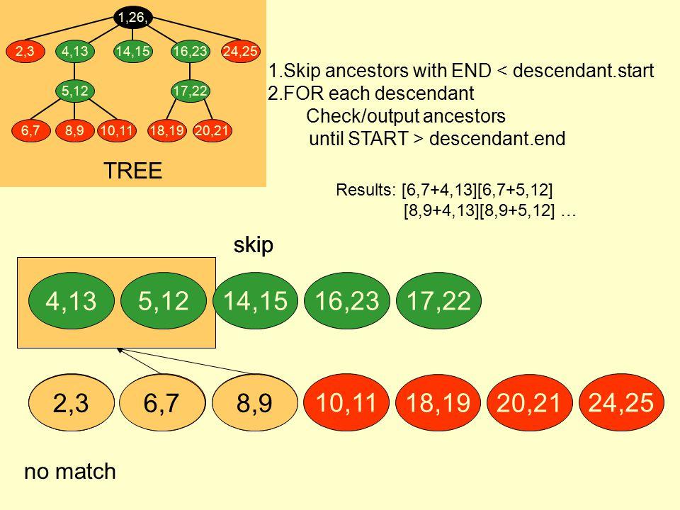8,9 skip 8,9 2,3 no match 2,3 6,7 skip 6,7 4,13 14,155,1216,2317,22 10,11 18,1920,21 24,25 TREE 4,13 5,12 6,78,910,11 1,26, 16,23 17,22 18,1920,21 2,324,2514,15 Results: [6,7+4,13][6,7+5,12] [8,9+4,13][8,9+5,12] … 1.Skip ancestors with END < descendant.start 2.FOR each descendant Check/output ancestors until START > descendant.end