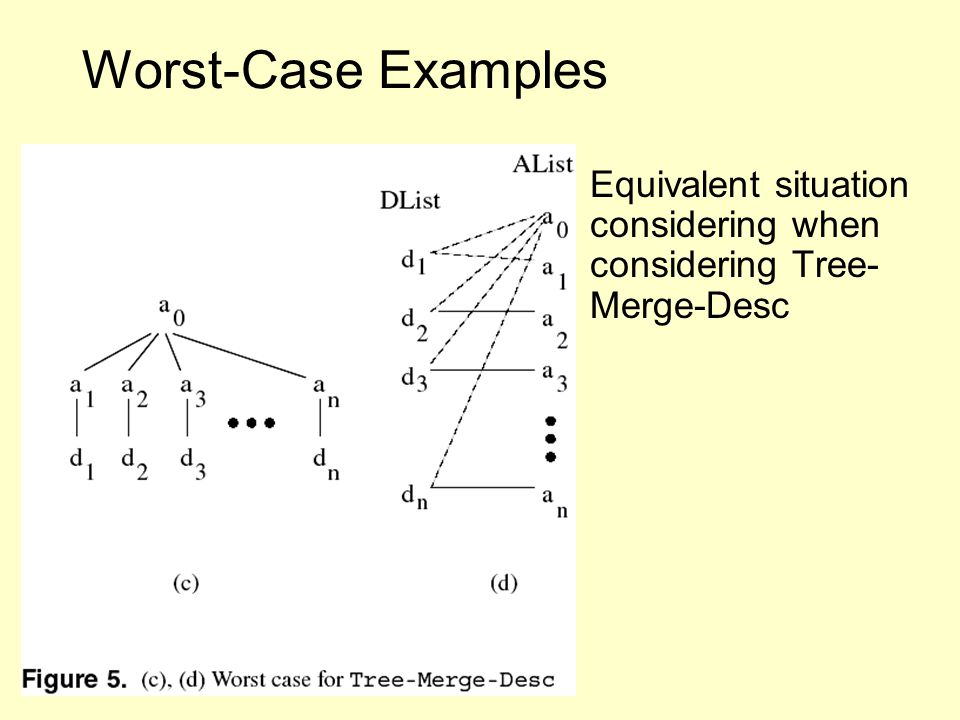 Worst-Case Examples Equivalent situation considering when considering Tree- Merge-Desc