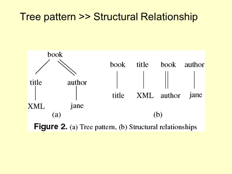 Tree pattern >> Structural Relationship