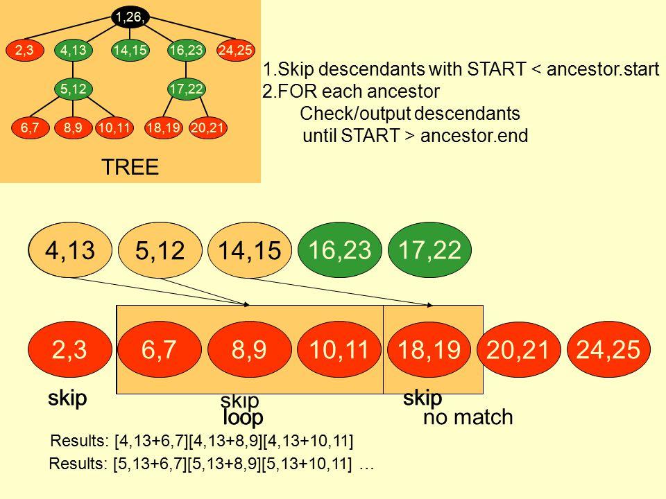 4,13 14,155,1216,2317,2214,15 skip no match skip loop skip 5,124,13 skip loop skip TREE 4,13 5,12 6,78,910,11 1,26, 16,23 17,22 18,1920,21 2,324,2514,15 6,78,910,11 18,1920,21 2,324,25 Results: [4,13+6,7][4,13+8,9][4,13+10,11] Results: [5,13+6,7][5,13+8,9][5,13+10,11] … 1.Skip descendants with START < ancestor.start 2.FOR each ancestor Check/output descendants until START > ancestor.end