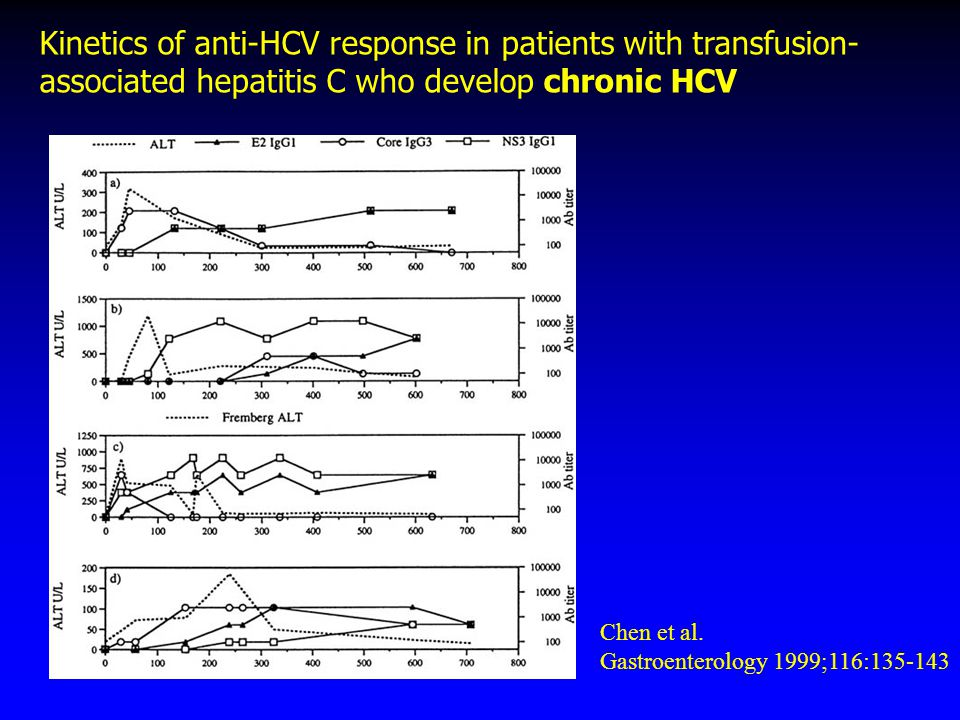 Kinetics of anti-HCV response in patients with transfusion- associated hepatitis C who develop chronic HCV Chen et al. Gastroenterology 1999;116:135-1
