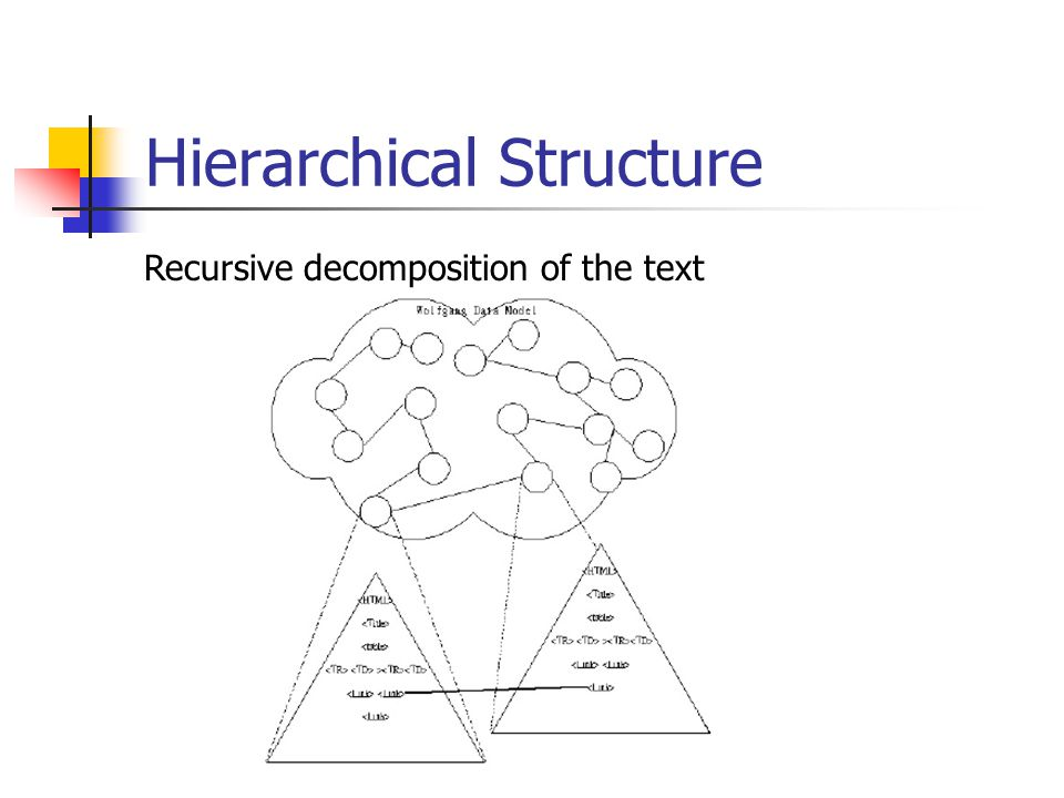 Hierarchical Structure Recursive decomposition of the text