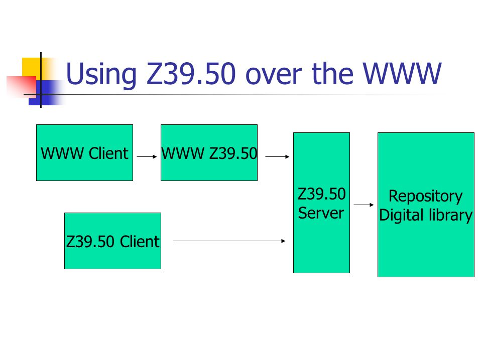 Using Z39.50 over the WWW WWW ClientWWW Z39.50 Z39.50 Client Z39.50 Server Repository Digital library