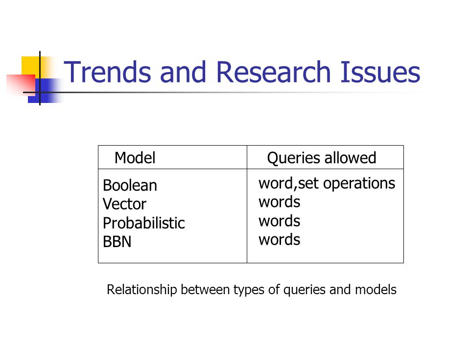Trends and Research Issues ModelQueries allowed Boolean Vector Probabilistic BBN word,set operations words Relationship between types of queries and models